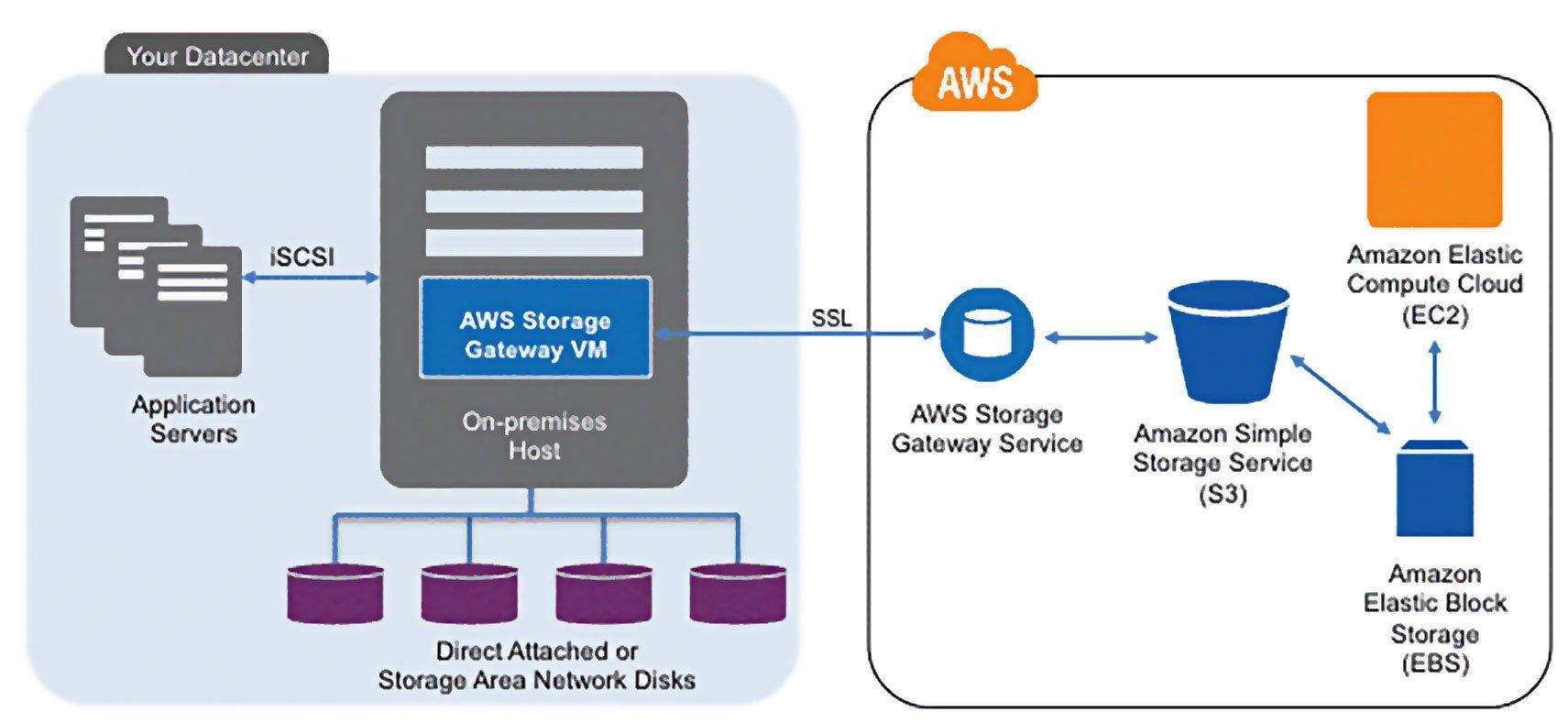 DataCenter-AWS-image
