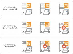 Microsoft Exchange Quorum