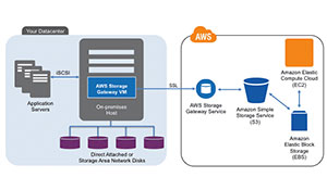 How to setup DataCenter to backup data to Amazon S3 using Amazon's AWS Storage Gateway