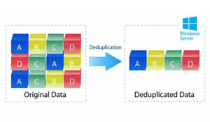 Windows Server 2012 (R2) Deduplication and you